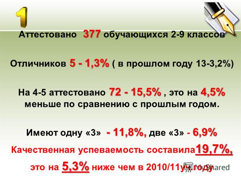 377 Аттестовано 377 обучающихся 2-9 классов 5 - 1,3% Отличников 5 - 1,3% ( в прошлом году 13-3,2%) 72 - 15,5% 4,5% На 4-5 аттестовано 72 - 15,5%, это на 4,5% меньше по сравнению с прошлым годом. - 11,8%, 6,9% Имеют одну «3» - 11,8%, две «3» - 6,9% 19