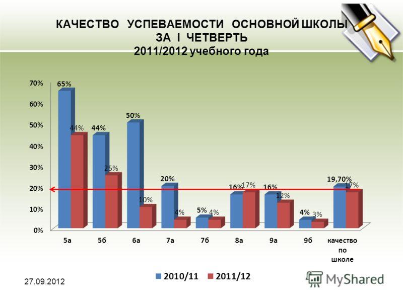 КАЧЕСТВО УСПЕВАЕМОСТИ ОСНОВНОЙ ШКОЛЫ ЗА I ЧЕТВЕРТЬ 2011/2012 учебного года 27.09.2012
