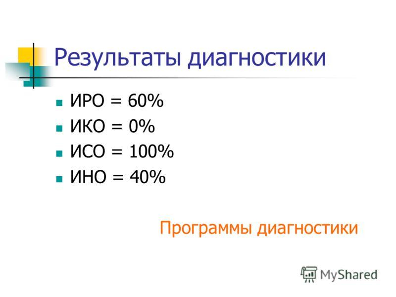 Результаты диагностики ИРО = 60% ИКО = 0% ИСО = 100% ИНО = 40% Программы диагностики