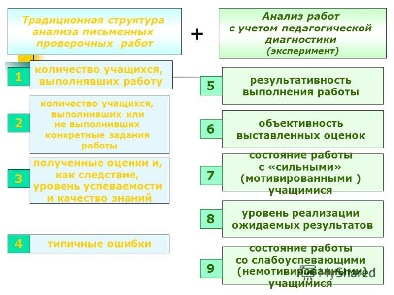 Традиционная структура анализа письменных проверочных работ количество учащихся, выполнявших работу количество учащихся, выполнивших или не выполнивших конкретные задания работы полученные оценки и, как следствие, уровень успеваемости и качество знан
