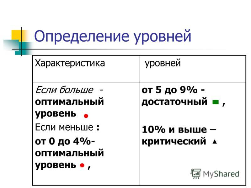 Определение уровней Характеристика уровней Если больше - оптимальный уровень Если меньше : от 0 до 4%- оптимальный уровень, от 5 до 9% - достаточный, 10% и выше – критический