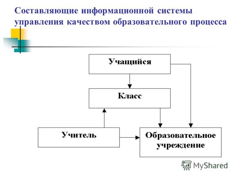 Составляющие информационной системы управления качеством образовательного процесса