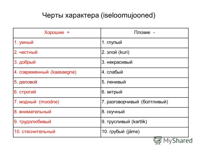 Черты характера (iseloomujooned) Хорошие +Плохие - 1. умный1. глупый 2. честный2. злой (kuri) 3. добрый3. некрасивый 4. современный (kaasaegne)4. слабый 5. деловой5. ленивый 6. строгий6. хитрый 7. модный (moodne)7. разговорчивый (болтливый) 8. внимат