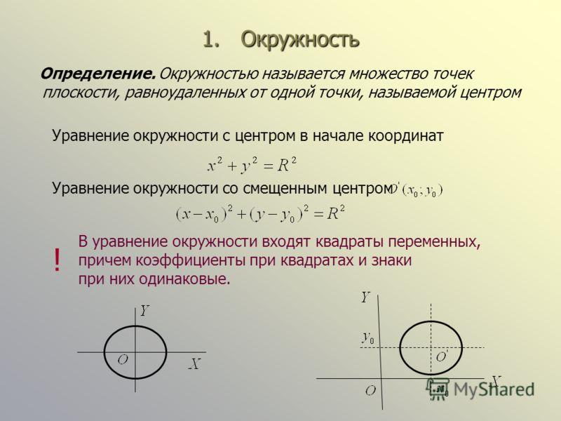 1. Окружность Определение. Окружностью называется множество точек плоскости, равноудаленных от одной точки, называемой центром Уравнение окружности со смещенным центром Уравнение окружности с центром в начале координат В уравнение окружности входят к