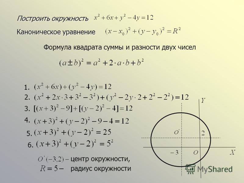 Построить окружность Построить окружность Каноническое уравнение Формула квадрата суммы и разности двух чисел 1. 2. 3. 4. 5. 6. центр окружности, радиус окружности