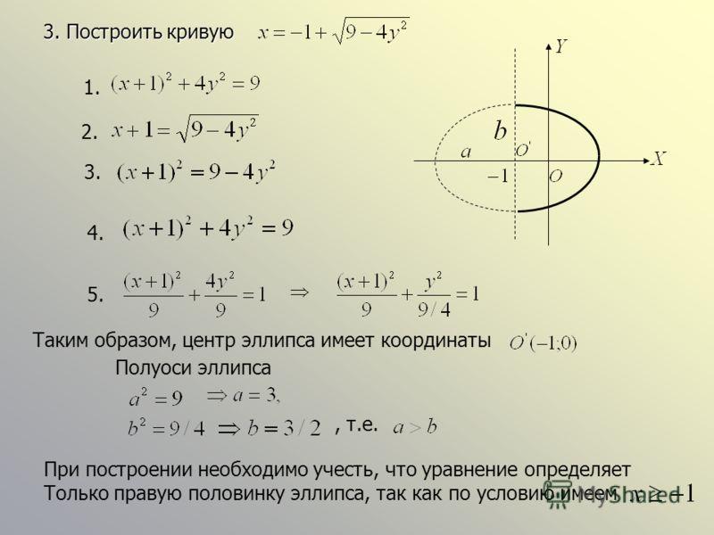 3. Построить кривую 1. 2. 4. 5. Таким образом, центр эллипса имеет координаты Полуоси эллипса При построении необходимо учесть, что уравнение определяет Только правую половинку эллипса, так как по условию имеем, т.е. 3.