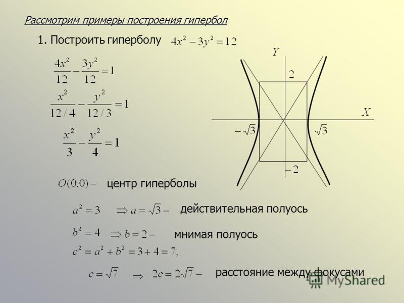 Рассмотрим примеры построения гипербол 1. Построить гиперболу центр гиперболы действительная полуось мнимая полуось расстояние между фокусами