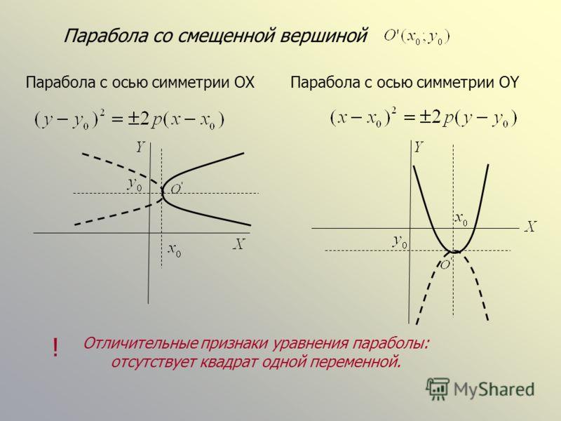 Парабола со смещенной вершиной Парабола с осью симметрии OXПарабола c осью симметрии OY Отличительные признаки уравнения параболы: отсутствует квадрат одной переменной. !