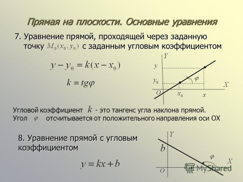 Прямая на плоскости. Основные уравнения 7. Уравнение прямой, проходящей через заданную точку с заданным угловым коэффициентом Угловой коэффициент - это тангенс угла наклона прямой. Угол отсчитывается от положительного направления оси OX 8. Уравнение