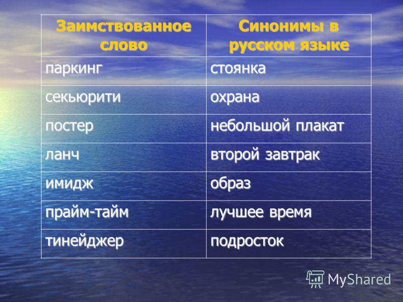 Заимствованное слово Синонимы в русском языке паркингстоянка секьюритиохрана постер небольшой плакат ланч второй завтрак имиджобраз прайм-тайм лучшее время тинейджерподросток