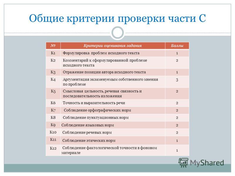 Общие критерии проверки части С Критерии оценивания заданияБаллы К1Формулировка проблем исходного текста1 К2Комментарий к сформулированной проблеме исходного текста 2 К3Отражение позиции автора исходного текста1 К4Аргументация экзаменуемым собственно
