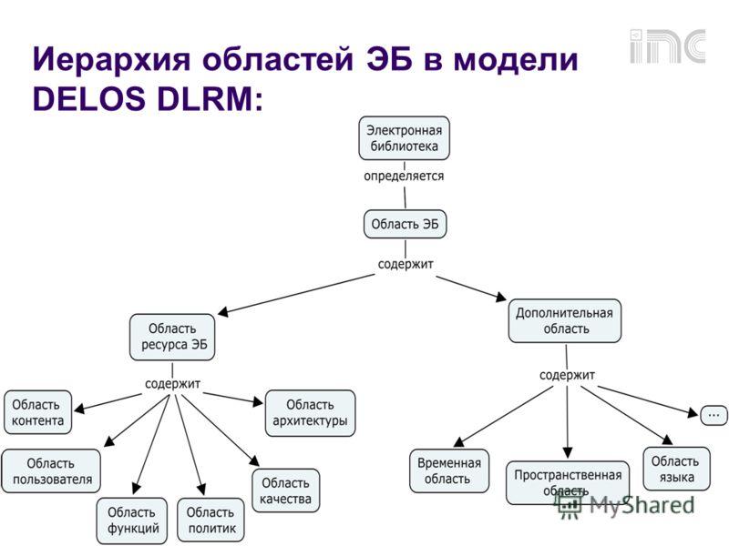 RCDL2009, г.Петрозаводск 29 Иерархия областей ЭБ в модели DELOS DLRM: