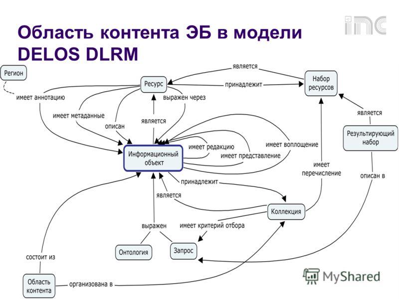 RCDL2009, г.Петрозаводск 31 Область контента ЭБ в модели DELOS DLRM