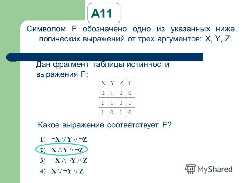А11 Символом F обозначено одно из указанных ниже логических выражений от трех аргументов: X, Y, Z. Дан фрагмент таблицы истинности выражения F: XYZF 0100 1101 1010 Какое выражение соответствует F? 1)¬X \/ Y \/ ¬Z 2)X /\ Y /\ ¬Z 3)¬X /\ ¬Y /\ Z 4)X \/