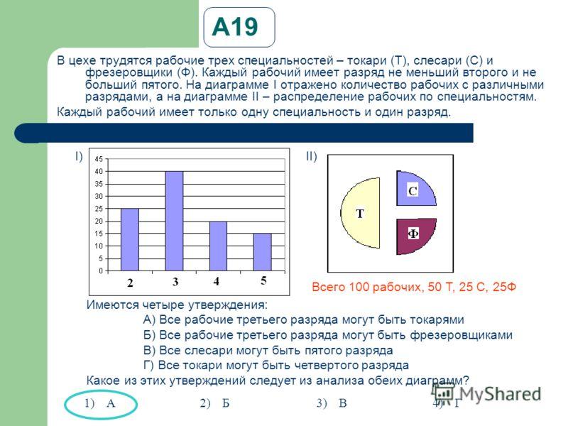 А19А19 В цехе трудятся рабочие трех специальностей – токари (Т), слесари (С) и фрезеровщики (Ф). Каждый рабочий имеет разряд не меньший второго и не больший пятого. На диаграмме I отражено количество рабочих с различными разрядами, а на диаграмме II