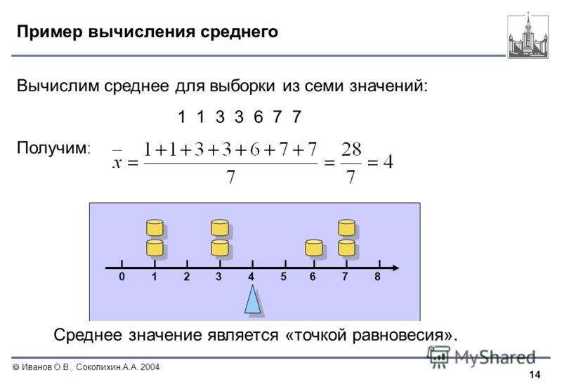 14 Иванов О.В., Соколихин А.А. 2004 Пример вычисления среднего Среднее значение является «точкой равновесия». Вычислим среднее для выборки из семи значений: 1 1 3 3 6 7 7 Получим : 0 1 2 3 4 5 6 7 8