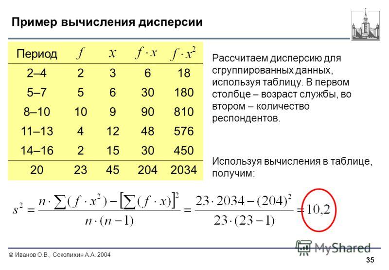 35 Иванов О.В., Соколихин А.А. 2004 Пример вычисления дисперсии Рассчитаем дисперсию для сгруппированных данных, используя таблицу. В первом столбце – возраст службы, во втором – количество респондентов. Используя вычисления в таблице, получим: Перио