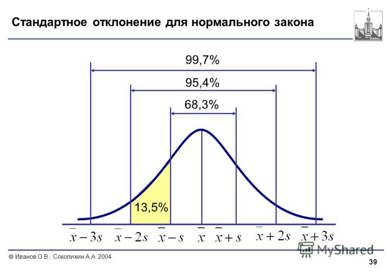 39 Иванов О.В., Соколихин А.А. 2004 Стандартное отклонение для нормального закона 68,3% 95,4% 99,7% 13,5%