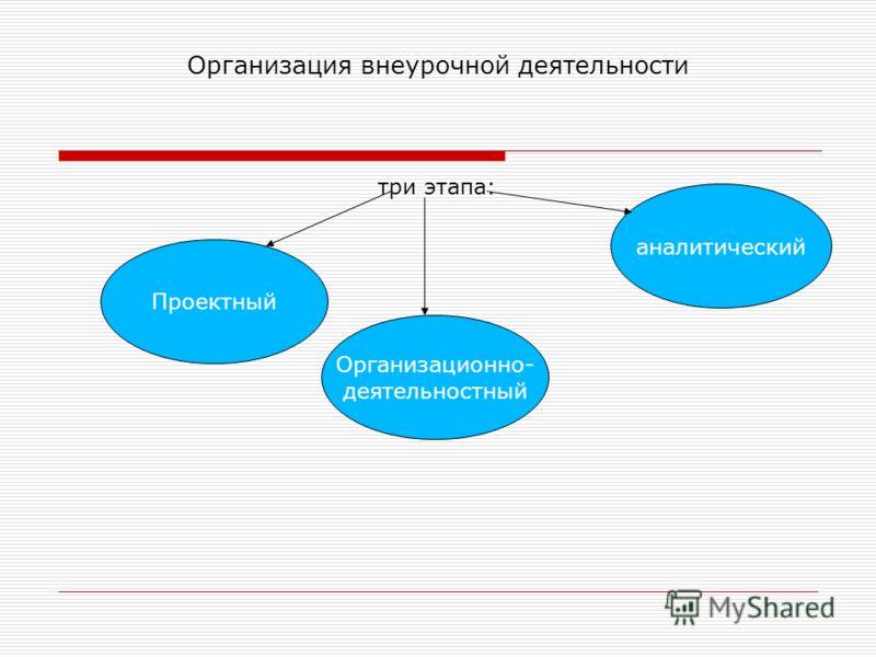 Организация внеурочной деятельности три этапа: Проектный Организационно- деятельностный аналитический