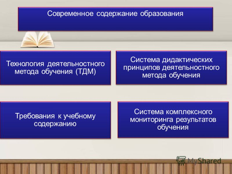 Технология деятельностного метода обучения (ТДМ) Система дидактических принципов деятельностного метода обучения Требования к учебному содержанию Система комплексного мониторинга результатов обучения Современное содержание образования