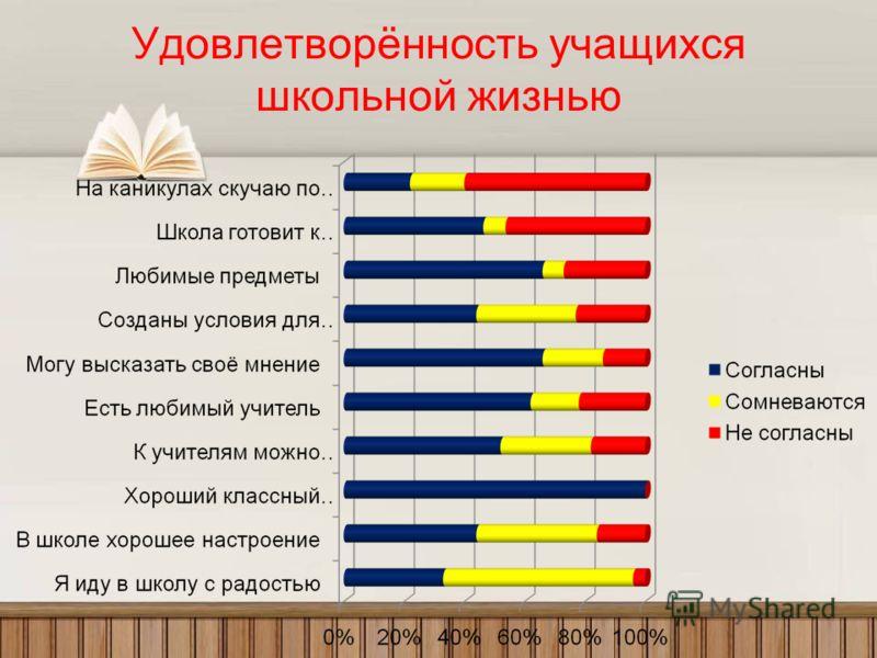 Удовлетворённость учащихся школьной жизнью