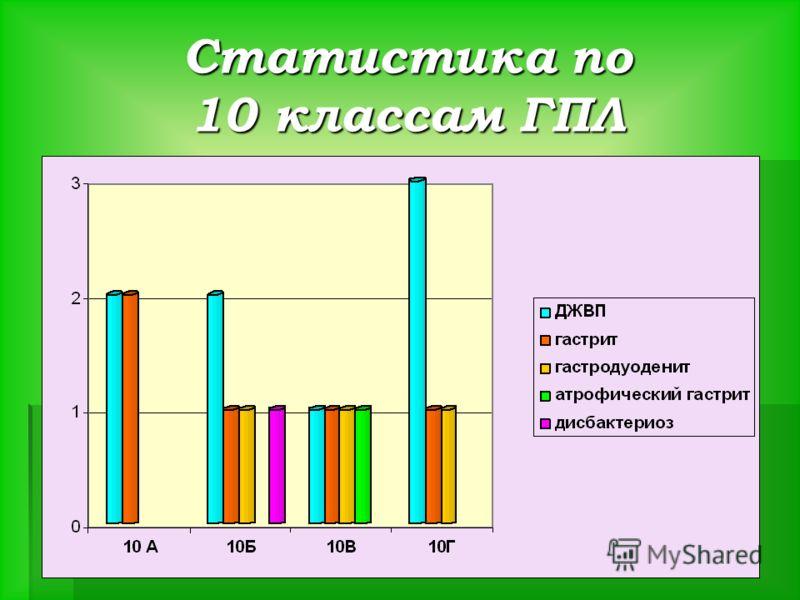 Статистика по 10 классам ГПЛ