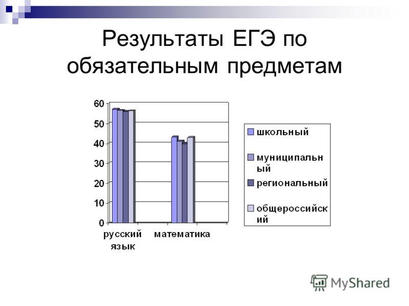 Результаты ЕГЭ по обязательным предметам