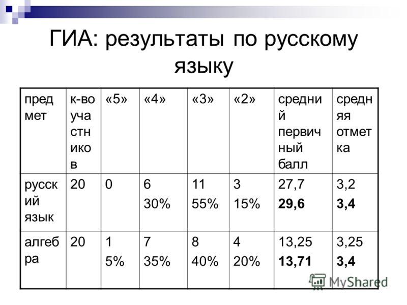 ГИА: результаты по русскому языку пред мет к-во уча стн ико в «5»«4»«3»«2»средни й первич ный балл средн яя отмет ка русск ий язык 2006 30% 11 55% 3 15% 27,7 29,6 3,2 3,4 алгеб ра 201 5% 7 35% 8 40% 4 20% 13,25 13,71 3,25 3,4