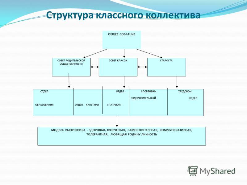 Структура классного коллектива ОБЩЕЕ СОБРАНИЕ СОВЕТ РОДИТЕЛЬСКОЙ ОБЩЕСТВЕННОСТИ СОВЕТ КЛАССАСТАРОСТА ОТДЕЛ ОТДЕЛ СПОРТИВН0- ТРУДОВОЙ ОЗДОРОВИТЕЛЬНЫЙ ОТДЕЛ ОБРАЗОВАНИЯ ОТДЕЛ КУЛЬТУРЫ «ПАТРИОТ» МОДЕЛЬ ВЫПУСКНИКА - ЗДОРОВАЯ, ТВОРЧЕСКАЯ, САМОСТОЯТЕЛЬНАЯ,