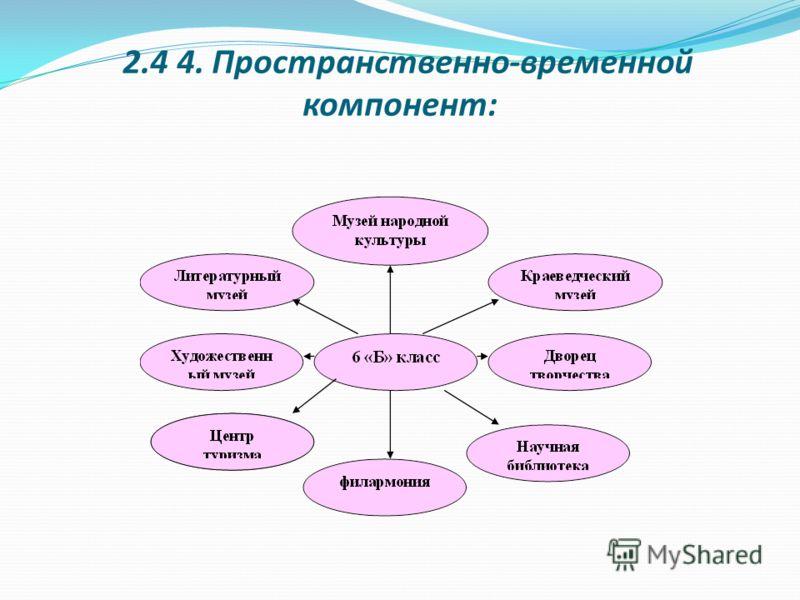 2.4 4. Пространственно-временной компонент: