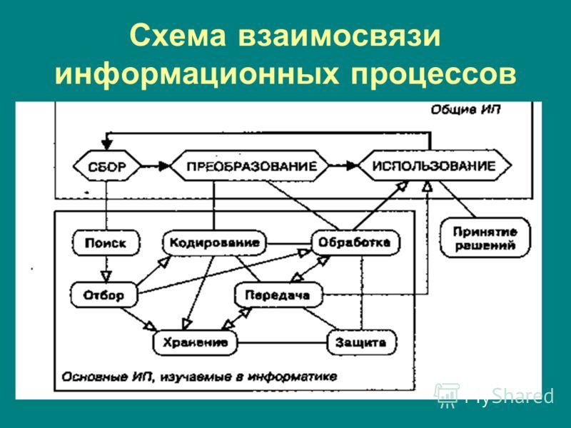 Схема взаимосвязи информационных процессов