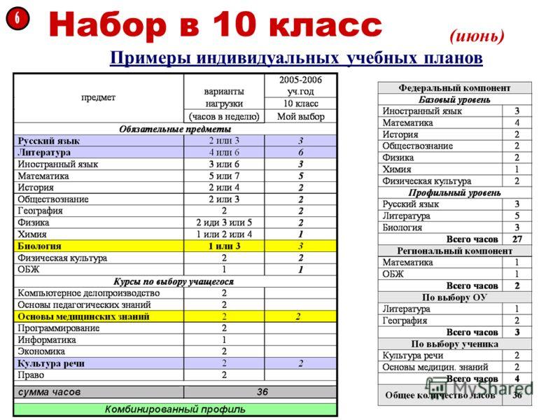 Набор в 10 класс (июнь) Примеры индивидуальных учебных планов