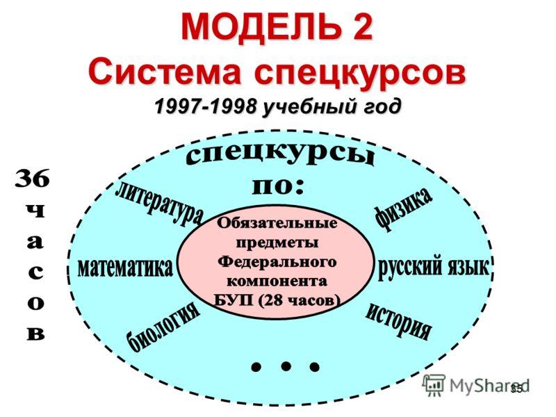 35 МОДЕЛЬ 2 Система спецкурсов 1997-1998 учебный год
