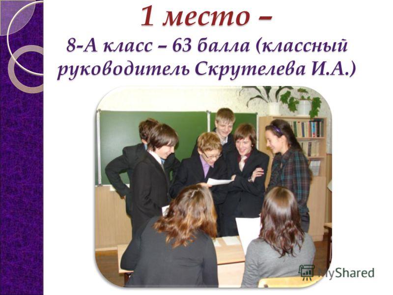 1 место – 8-А класс – 63 балла (классный руководитель Скрутелева И.А.)