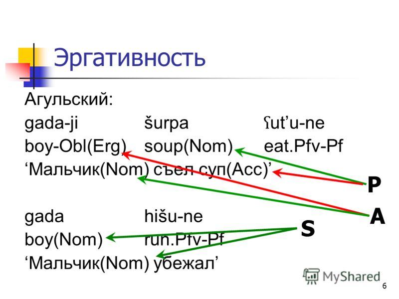 6 Эргативность Агульский: gada-jišurpa ʕ utu-ne boy-Obl(Erg)soup(Nom)eat.Pfv-Pf Мальчик(Nom) съел суп(Acc) gadahišu-ne boy(Nom)run.Pfv-Pf Мальчик(Nom) убежал S A P