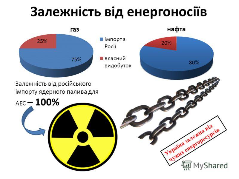 Залежність від енергоносіїв Залежність від російського імпорту ядерного палива для АЕС – 100% Україна залежна від чужих енергоресурсів