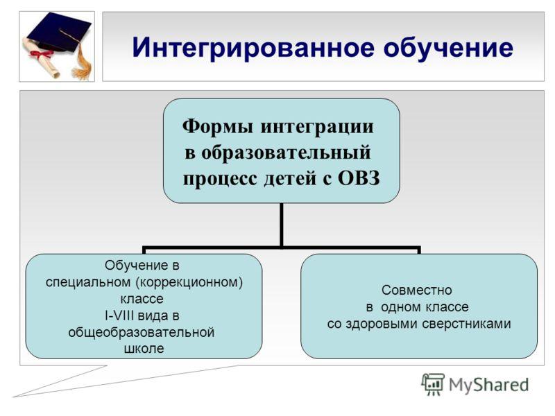 Интегрированное обучение Формы интеграции в образовательный процесс детей с ОВЗ Обучение в специальном (коррекционном) классе I-VIII вида в общеобразовательной школе Совместно в одном классе со здоровыми сверстниками