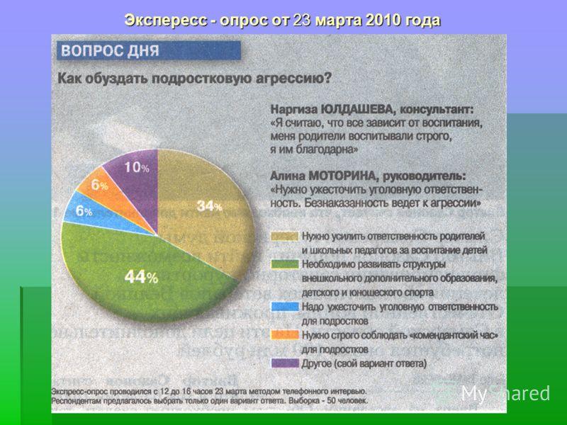 Экспересс - опрос от 23 марта 2010 года