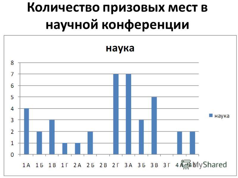Количество призовых мест в научной конференции