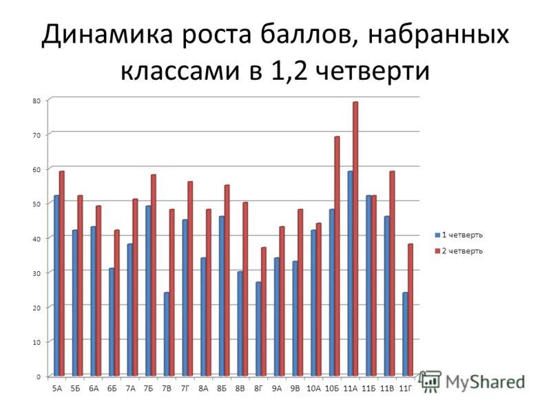 Динамика роста баллов, набранных классами в 1,2 четверти