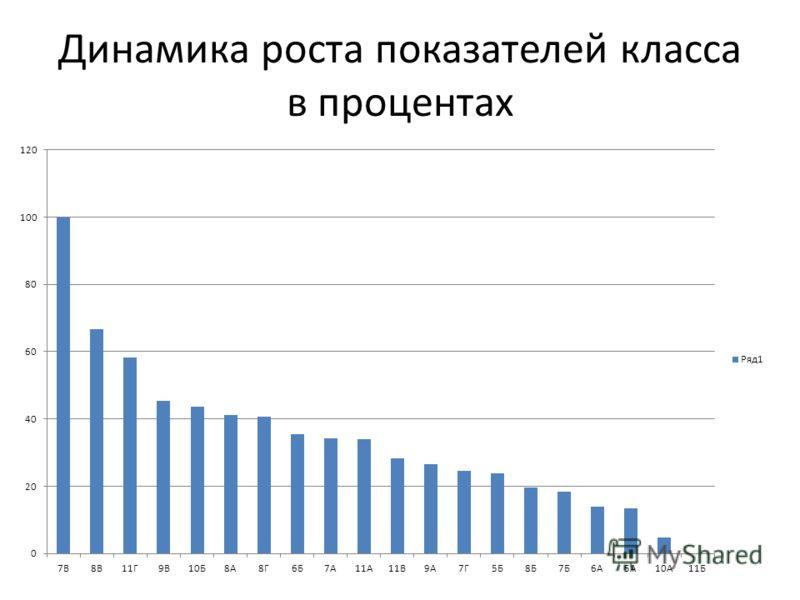 Динамика роста показателей класса в процентах