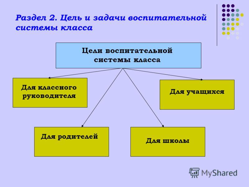 Раздел 2. Цель и задачи воспитательной системы класса Цели воспитательной системы класса Для классного руководителя Для учащихся Для родителей Для школы