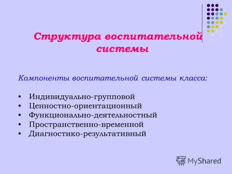 Структура воспитательной системы Компоненты воспитательной системы класса: Индивидуально-групповой Ценностно-ориентационный Функционально-деятельностный Пространственно-временной Диагностико-результативный