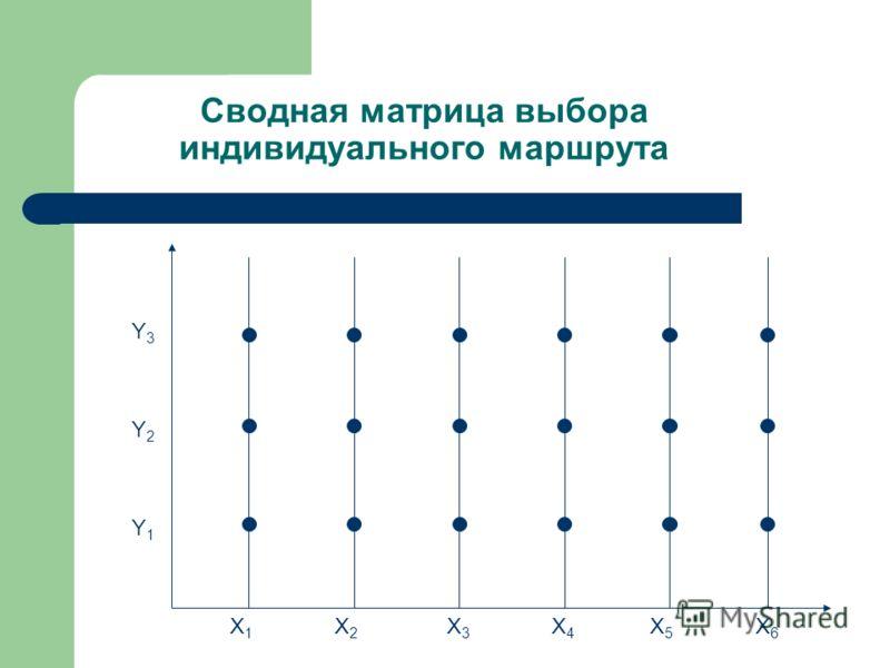 Сводная матрица выбора индивидуального маршрута X1X1 X2X2 X3X3 X4X4 X5X5 X6X6 Y1Y1 Y2Y2 Y3Y3