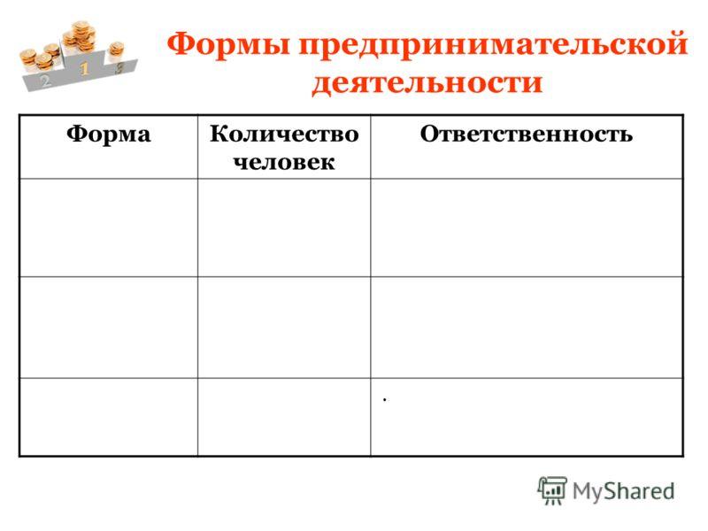Формы предпринимательской деятельности ФормаКоличество человек Ответственность.