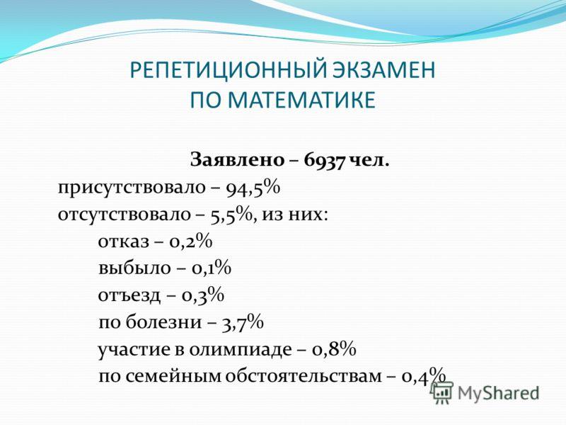 РЕПЕТИЦИОННЫЙ ЭКЗАМЕН ПО МАТЕМАТИКЕ Заявлено – 6937 чел. присутствовало – 94,5% отсутствовало – 5,5%, из них: отказ – 0,2% выбыло – 0,1% отъезд – 0,3% по болезни – 3,7% участие в олимпиаде – 0,8% по семейным обстоятельствам – 0,4%