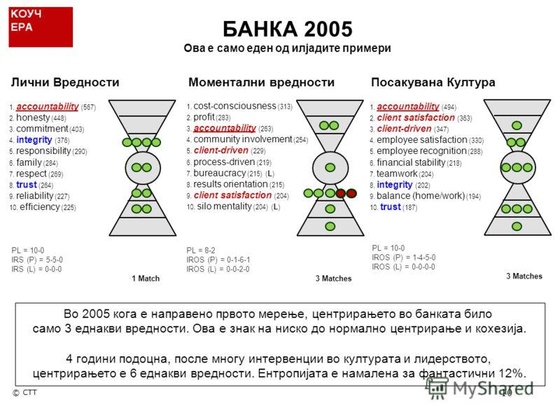 10 Во 2005 кога е направено првото мерење, центрирањето во банката било само 3 еднакви вредности. Ова е знак на ниско до нормално центрирање и кохезија. 4 години подоцна, после многу интервенции во културата и лидерството, центрирањето е 6 еднакви вр