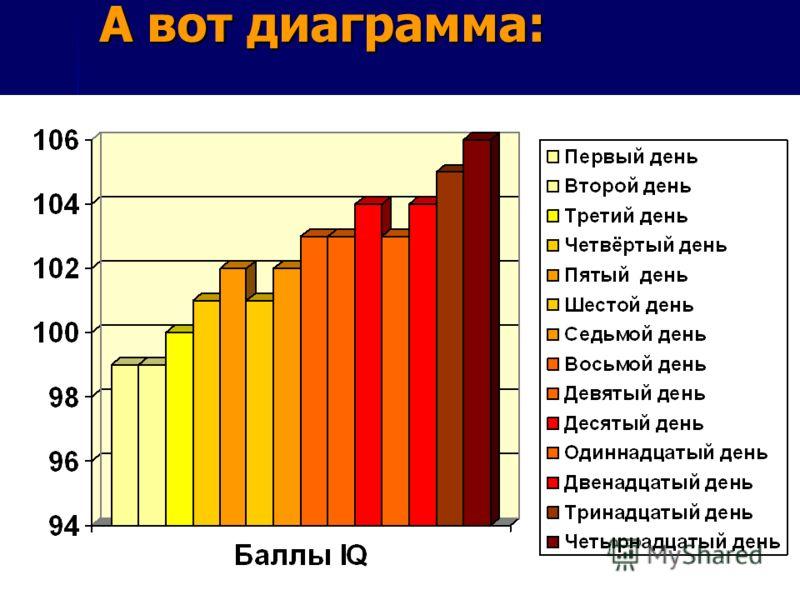 Это таблица результатов День эксперимента Баллы IQ Первый день 99 Второй день 99 Третий день 100 Четвёртый день 101 Пятый день 102 Шестой день 101 Седьмой день 102 Восьмой день 103 Девятый день 103 Десятый день 104 Одиннадцатый день 103 Двенадцатый д