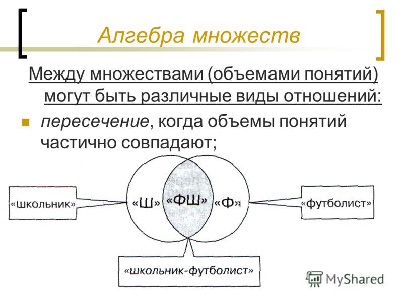 Алгебра множеств Между множествами (объемами понятий) могут быть различные виды отношений: пересечение, когда объемы понятий частично совпадают;