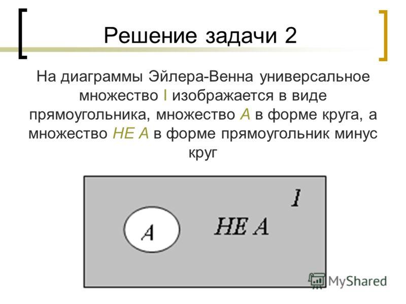 Решение задачи 2 На диаграммы Эйлера-Венна универсальное множество I изображается в виде прямоугольника, множество А в форме круга, а множество НЕ А в форме прямоугольник минус круг